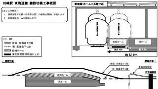 JR川崎駅ホーム拡幅&線路切り替え工事
